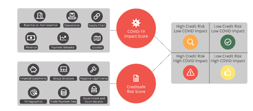 covid impact score and credit risk score