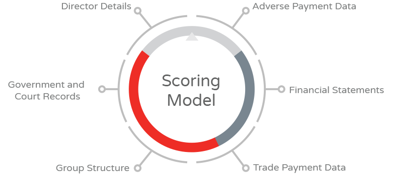 content-creditrisk-scoringmodel-usa
